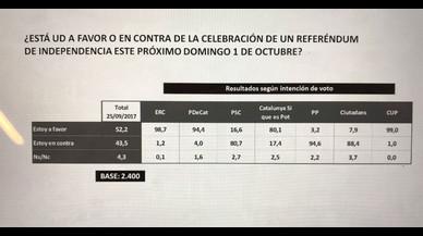 El 52% dels catalans recolzen el referèndum i el 43% el rebutgen, segons una enquesta de La Sexta