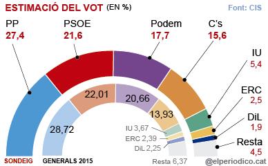 El PP tornaria a guanyar i superaria en gaireb� 6 punts el PSOE