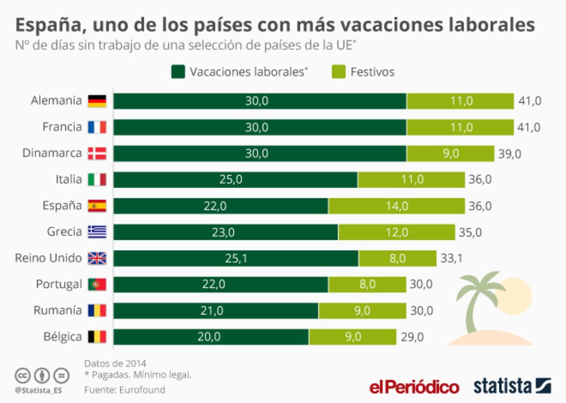 Espa A Entre Los Pa Ses Con M S Vacaciones Statista
