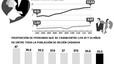 La taxa de divorci a la Xina s'ha incrementat un 8% cada any en l'última dècada
