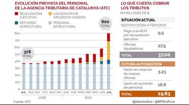 La Hacienda catalana prev� gestionar 850.000 deudas impagadas al a�o