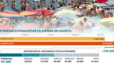 R�cord de turistas extranjeros en Espa�a