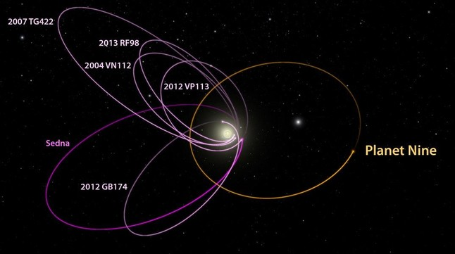 amadridejos32476945 sociedad rbita estimada del supuesto planeta nuev160120190626