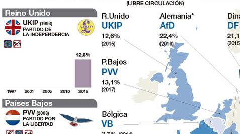 Partidos de ultraderecha en Europa