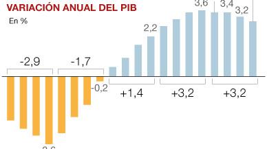 L'economia va créixer el 3,2% el 2016 per l'augment de les exportacions