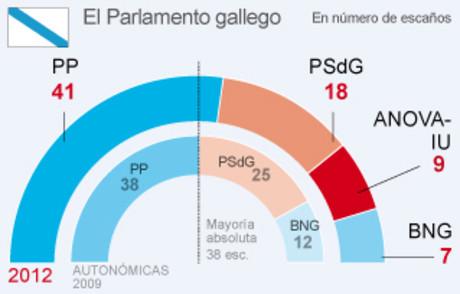 El PP amplía la mayoría absoluta en Galicia