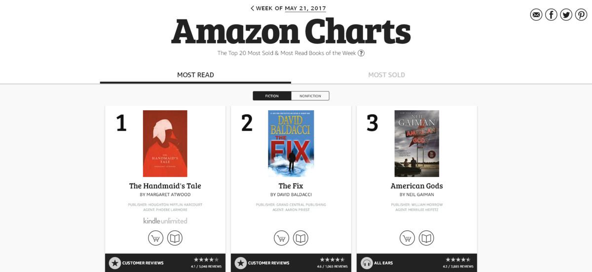 Las nuevas listas de más vendidos y más leídos de Amazon.