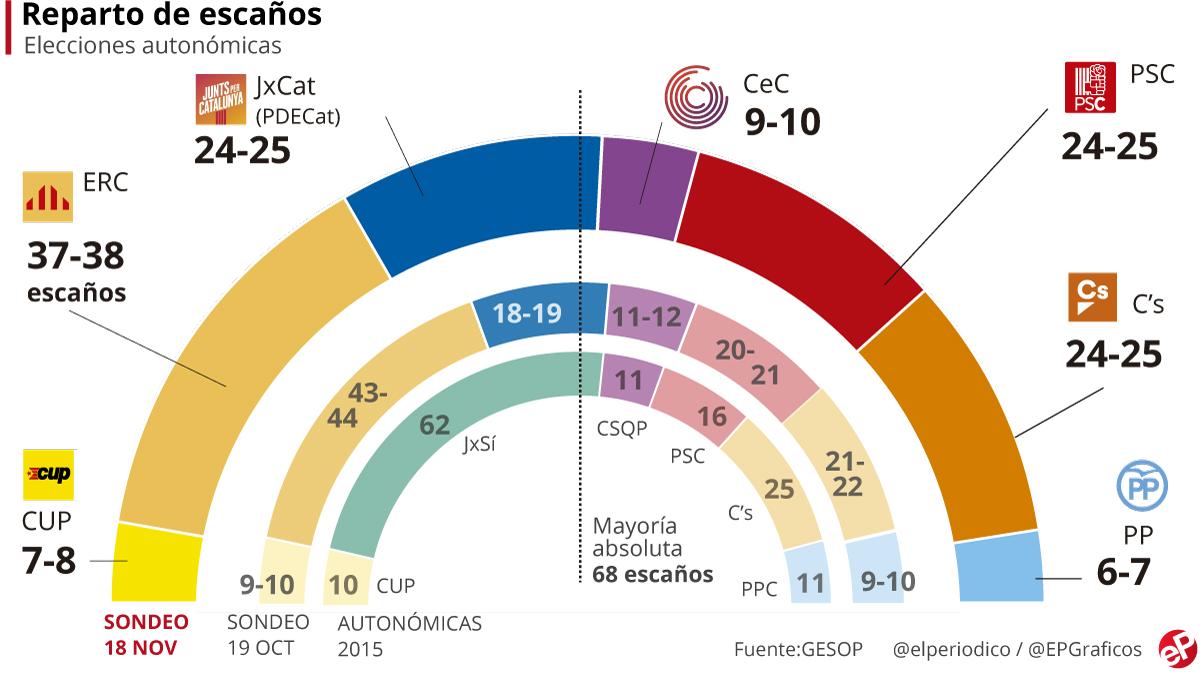 Enquesta eleccions Catalunya GESOP novembre 2017