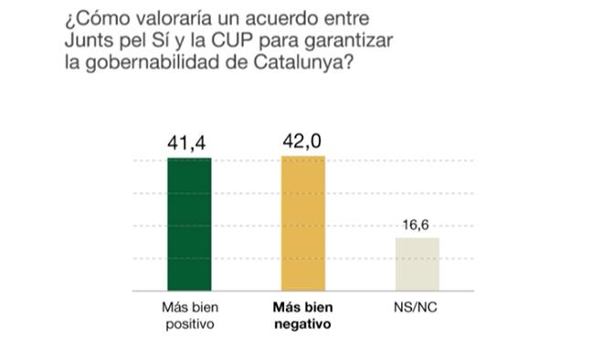 El baròmetre de Catalunya de novembre del 2015 d'EL PERIÓDICO, en obert i al complet