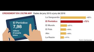Rècord d'audiència digital d'EL PERIÓDICO