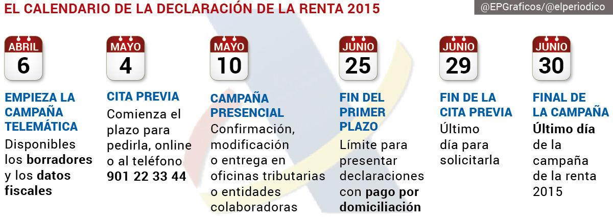 Calendario de la declaración de la renta 2015.