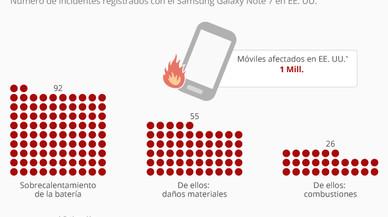 L'impacte de la crisi del Samsung Note 7 als EUA