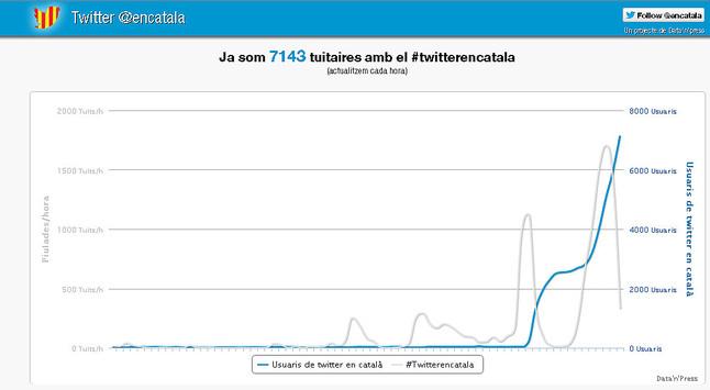Más de 17.500 usuarios utilizan #twitterencatalà en sus primeros días de vida
