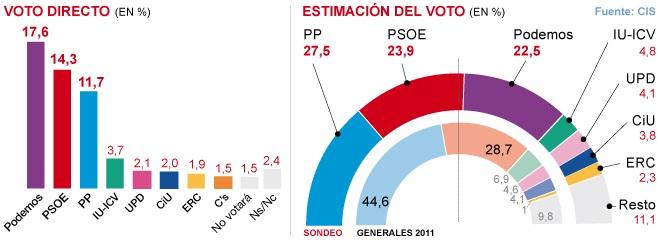 El CIS sitúa a Podemos como primera fuerza en voto directo