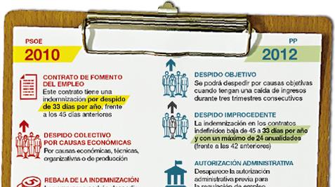 Reforma laboral del PSOE y del PP