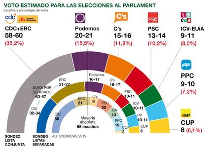El barómetro político de Catalunya de EL PERIÓDICO, al detalle y en abierto