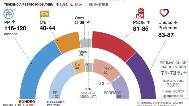 El PP remonta y el PSOE gana terreno a Unidos Podemos