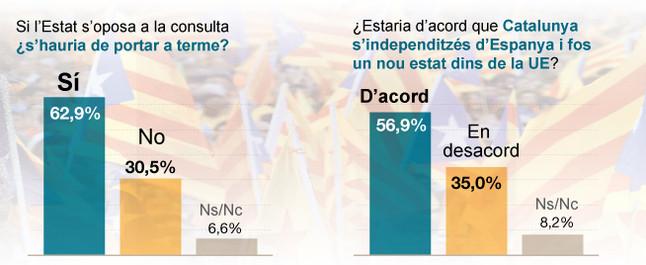La majoria dels catalans estan a favor de la consulta