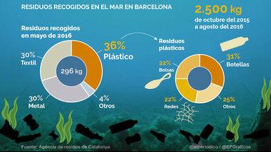 La basura que el mar esconde en Barcelona