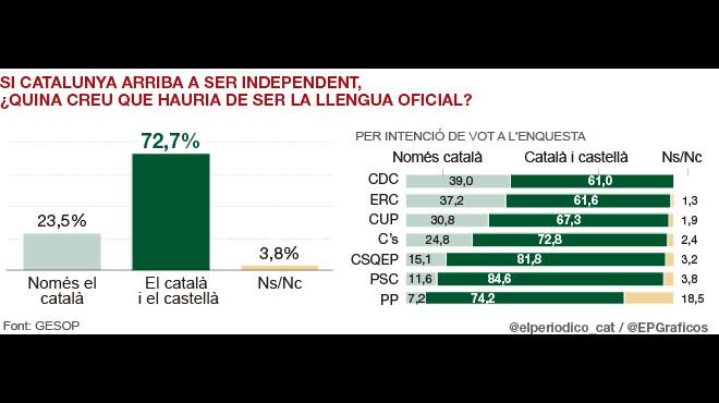 El 72% de catalans defensen que el català i el castellà siguin cooficials