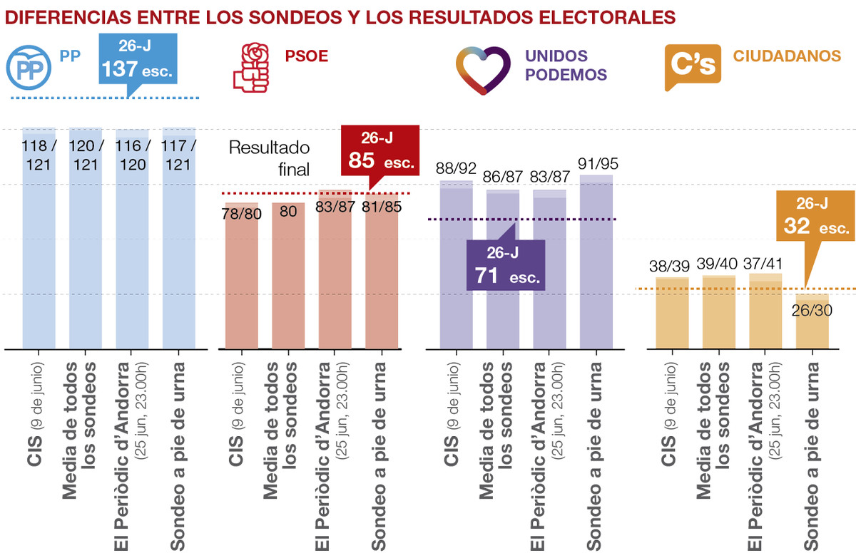 """El voto """"esquizofrénico"""" sacude las encuestas"""