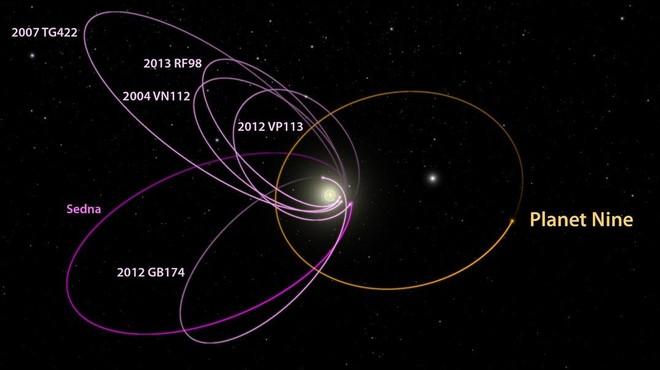 Nuevas pruebas avalan la existencia del Planeta Nueve