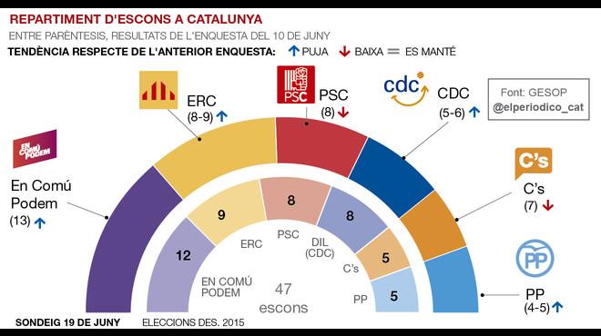 En Comú Podem es consolida però ERC li retalla un terç l'avantatge