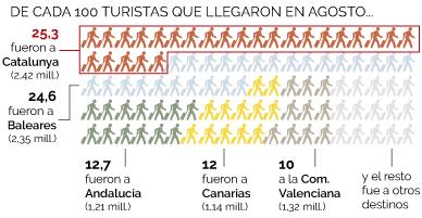 Espa�a recibi� 9,6 millones de turistas extranjeros en julio