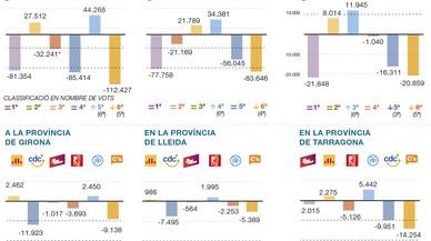 Votants a la fuga a Catalunya
