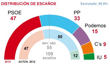 Andalucía, la comunidad más pobre. Balance de años de gobierno autonómico de izquierda. Son lo mismo!!! 1427104663267