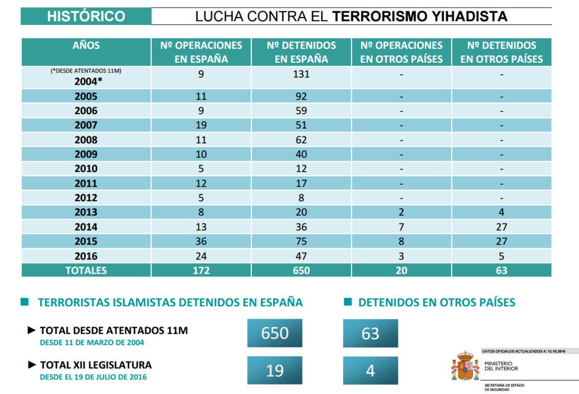Espa a ha detenido a 650 yihadistas desde los atentados for Ministerio del interior espana