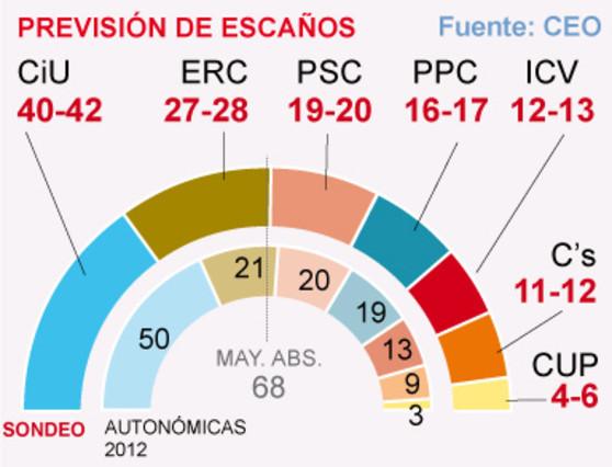 ERC supera a CiU en intención directa de voto, según el CEO