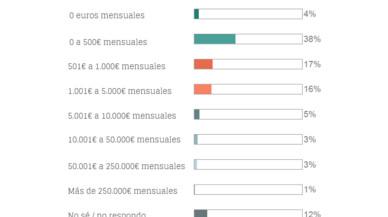Presentado estudio sobre el uso del CRM y el Marketing en España