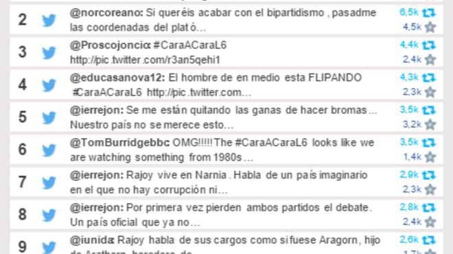 Sánchez eclipsa a Iglesias tras el cara a cara con Rajoy e impone la corrupción en el debate de las redes