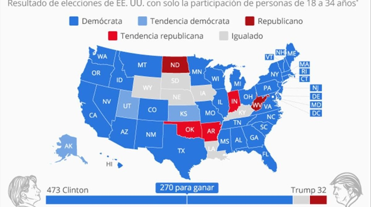 Mapa de las elecciones en EEUU si solo hubieran votado los millennials.