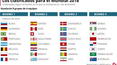 Conozca las 32 selecciones clasificadas para el Mundial de Rusia
