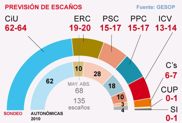 Composició del Parlament segons el sondeig de GESOP per a EL PERIÓDICO. EL PERIÓDICO
