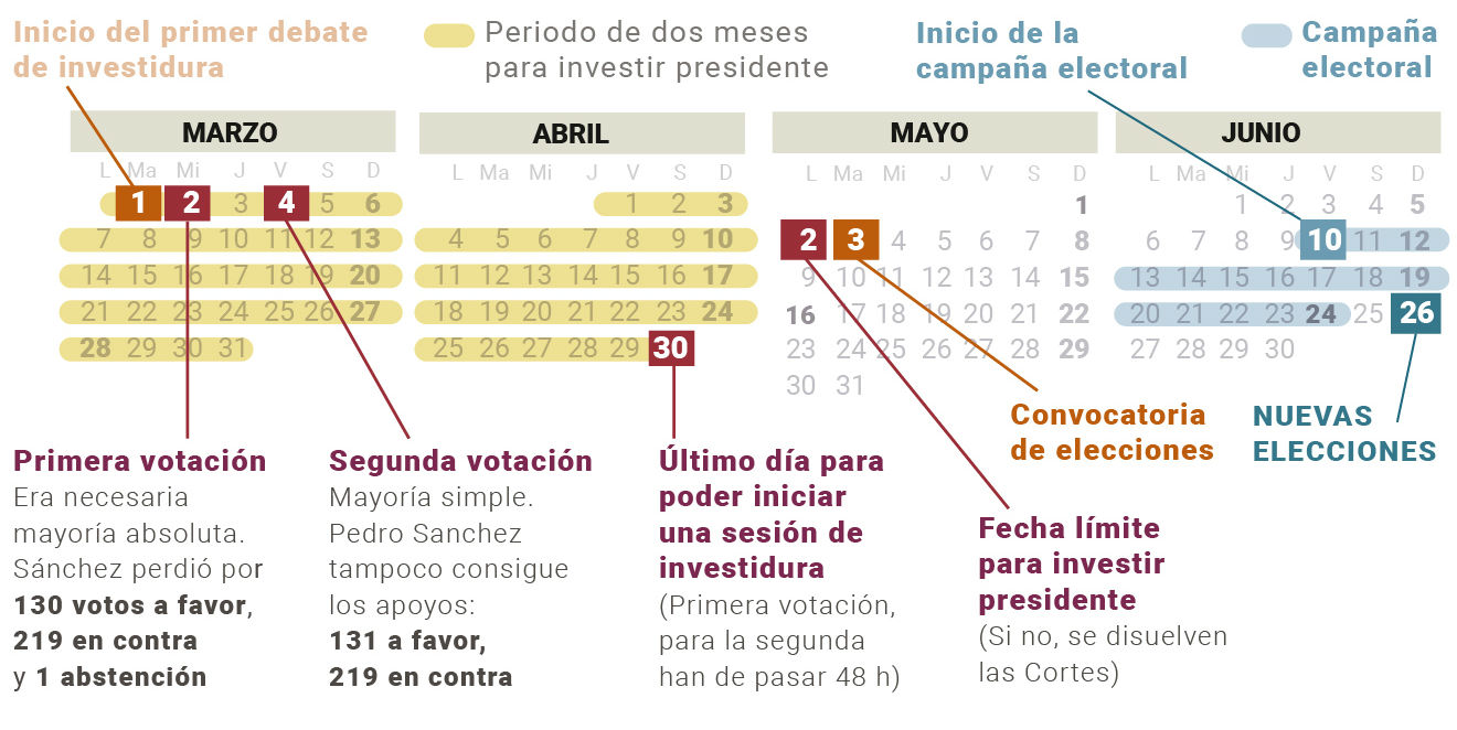 Espanya sense president, �i ara qu�?