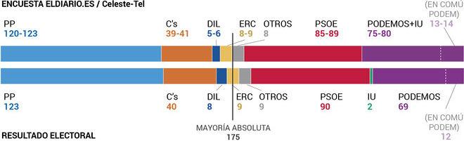 L'esquerra vorejaria la majoria absoluta amb la suma de PSOE i Podem-IU, segons una enquesta d''Eldiario.es'