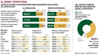 Referèndum: suport del 71,9% a Catalunya i rebuig del 61,5% a la resta d'Espanya