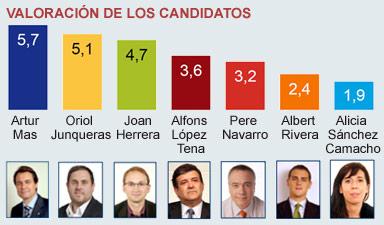 Valoración de los candidatos a la presidencia de la Generalitat.