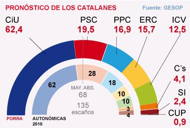 CiU se estanca en 62 diputados y el PSC sigue como segunda fuerza, seg�n la porra electoral del 25-N