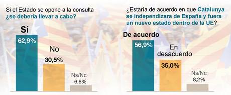 Barómetro político de invierno de Catalunya de GESOP para EL PERIÓDICO.