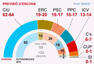 La majoria de CiU segueix sense ser absoluta i ERC supera el PSC