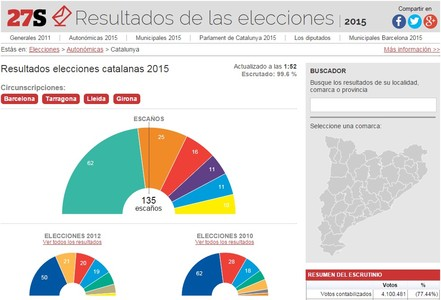Cabecera de la p�gina de resultados de las elecciones catalanas de EL PERI�DICO.