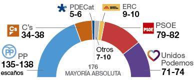 PP y Ciudadanos rozarían la mayoría absoluta
