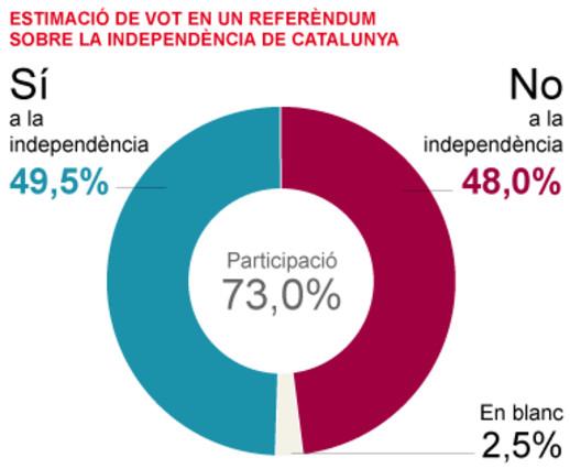 Els catalans, dividits a parts iguals davant la independència