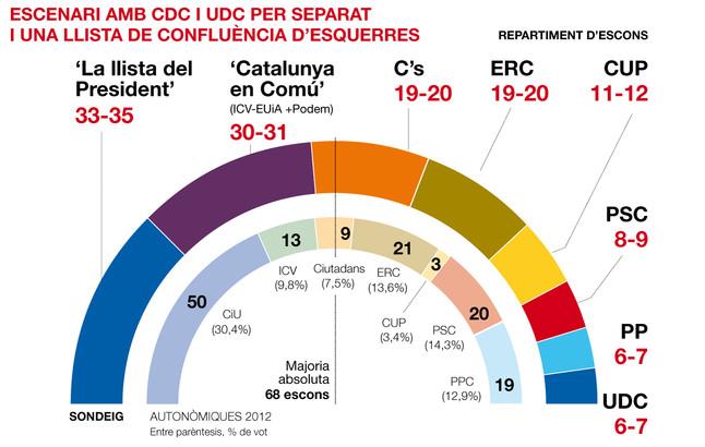 Una 'Catalunya en Com�' disputaria la vict�ria a la 'llista del president'