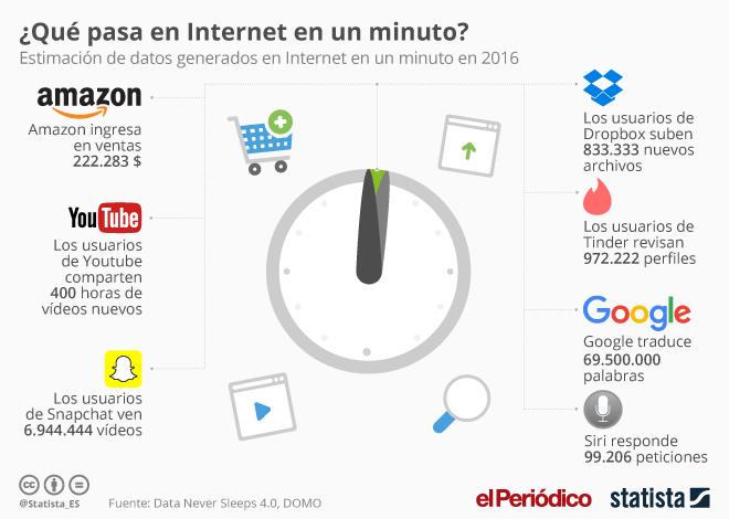 ¿Qué pasa en internet en un minuto?
