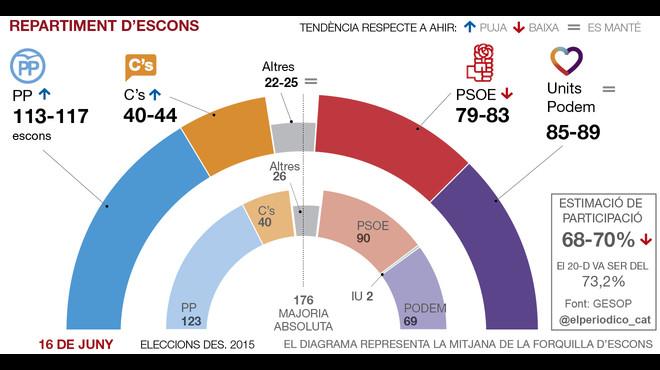 El PP i Ciutadans guanyen terreny a l'esquerra